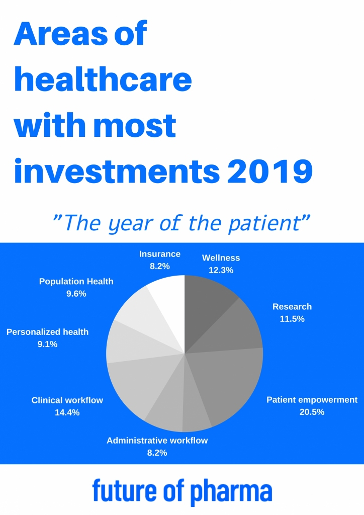 Patient Healthcare | The Future of Healthcare infographic